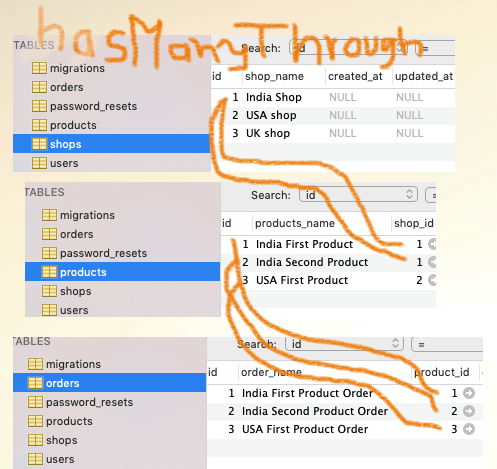 Laravel hasManyThrough Eloquent Example Retrieve Records