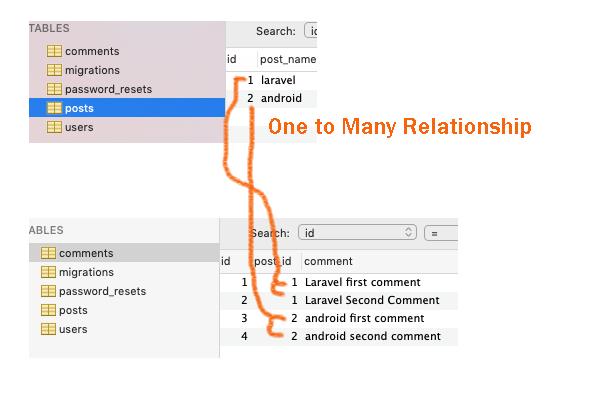 Laravel One To Many Relationship Example Tutorial