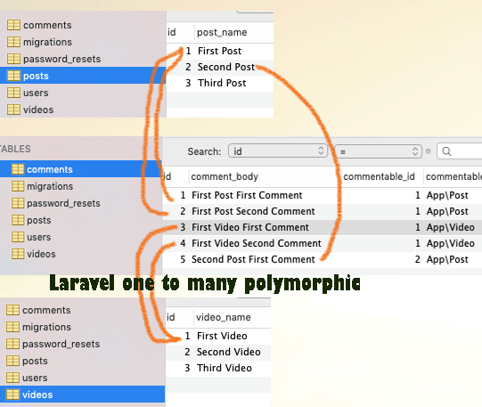 Laravel One To Many Polymorphic Eloquent Relationship